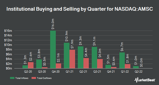 Institutional Ownership by Quarter for American Superconductor (NASDAQ:AMSC)