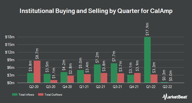 Institutional Ownership by Quarter for CalAmp (NASDAQ:CAMP)