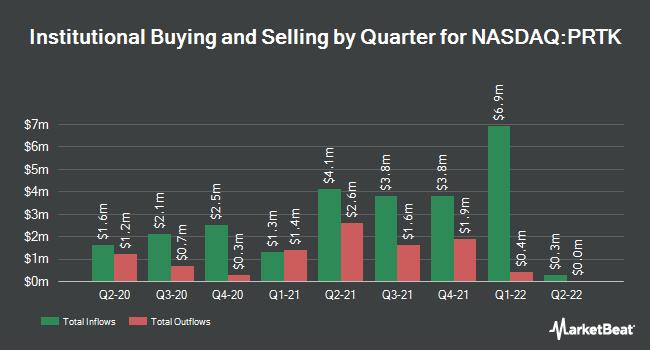 Institutional Ownership by Quarter for Paratek Pharmaceuticals (NASDAQ:PRTK)