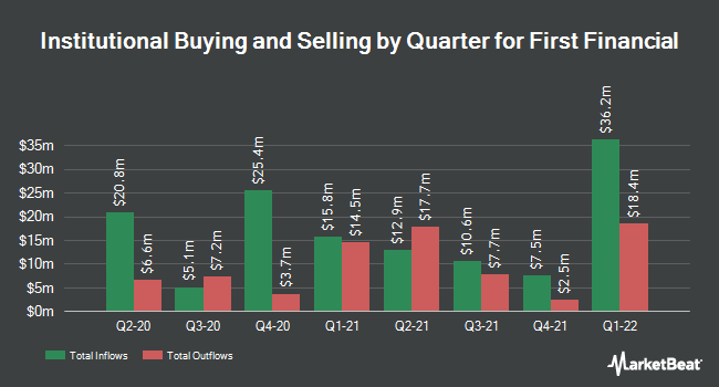 Institutional Ownership by Quarter for First Financial Co. Indiana (NASDAQ:THFF)