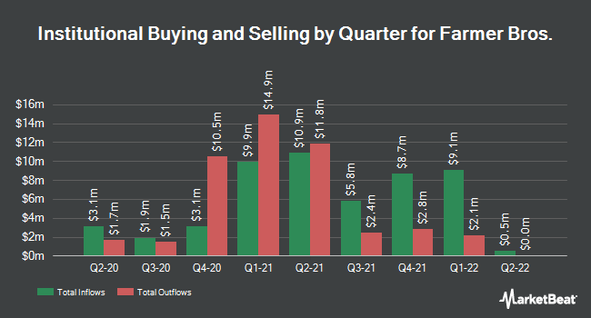 Institutional Ownership by Quarter for Farmer Brothers (NASDAQ:FARM)