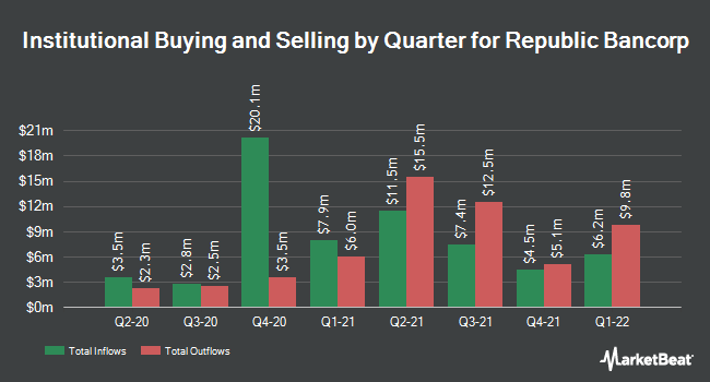 Institutional Ownership by Quarter for Republic Bancorp, Inc. KY (NASDAQ:RBCAA)