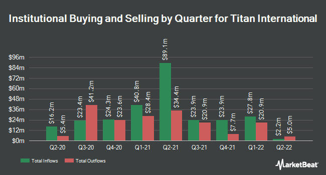 Institutional Ownership by Quarter for Titan International (NYSE:TWI)