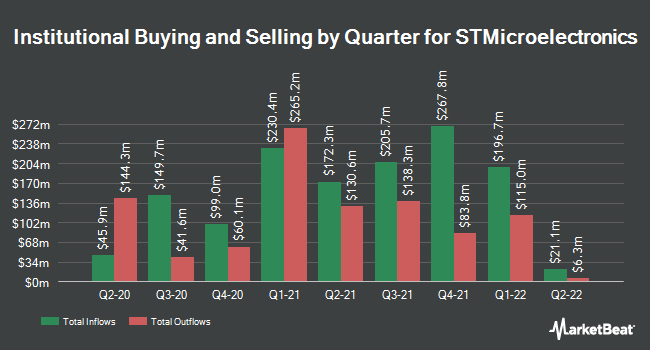 Institutional Ownership by Quarter for STMicroelectronics (NYSE:STM)