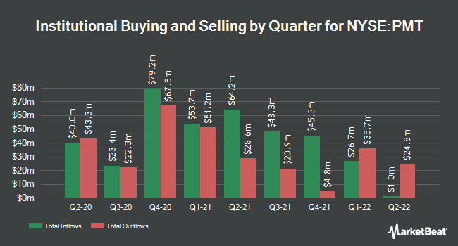 Institutional Ownership by Quarter for Pennymac Mortgage Investment (NYSE:PMT)
