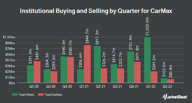 Institutional Ownership by Quarter for CarMax (NYSE:KMX)