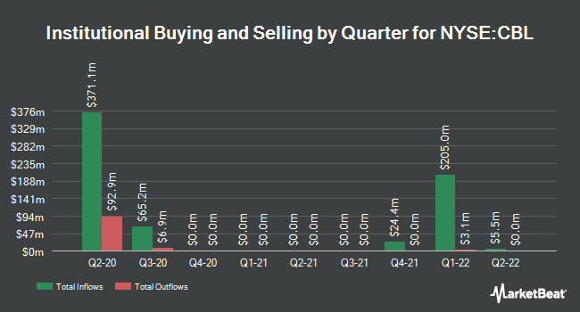 Institutional Ownership by Quarter for CBL & Associates Properties (NYSE:CBL)