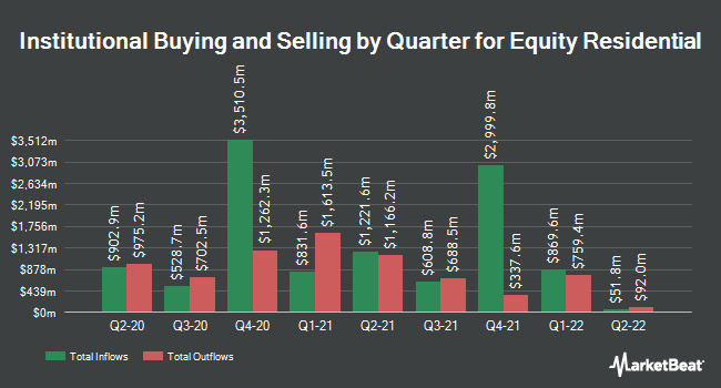 Institutional Ownership by Quarter for Equity Residential (NYSE:EQR)