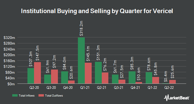 Institutional Ownership by Quarter for Vericel (NASDAQ:VCEL)