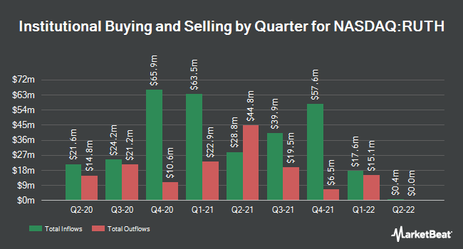 Institutional Ownership by Quarter for Ruth`s Hospitality Group (NASDAQ:RUTH)
