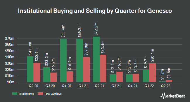 Institutional Ownership by Quarter for Genesco (NYSE:GCO)