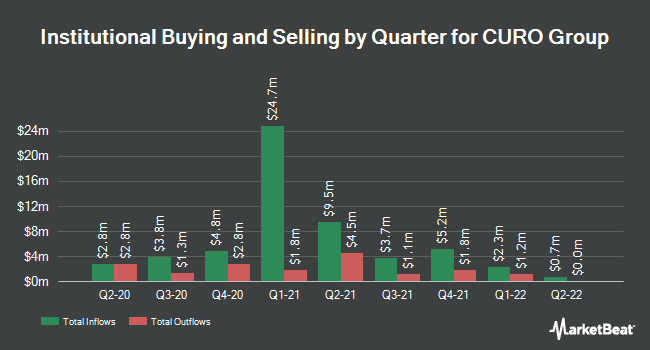 Institutional Ownership by Quarter for CURO Group (NYSE:CURO)