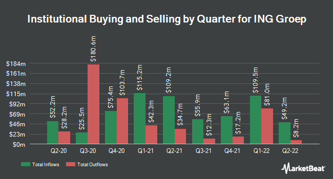 Institutional Ownership by Quarter for ING Group (NYSE:ING)