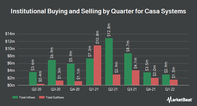 Institutional Ownership by Quarter for Casa Systems (NASDAQ:CASA)