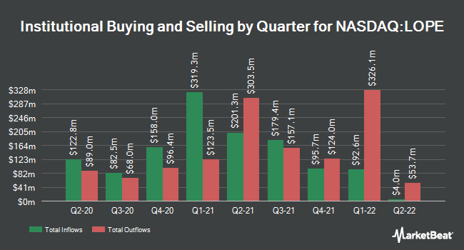 Institutional Ownership by Quarter for Grand Canyon Education (NASDAQ:LOPE)