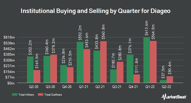 Institutional Ownership by Quarter for Diageo (NYSE:DEO)