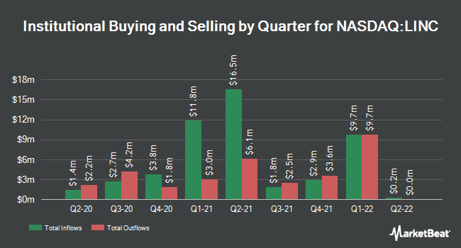 Institutional Ownership by Quarter for Lincoln Educational Services (NASDAQ:LINC)