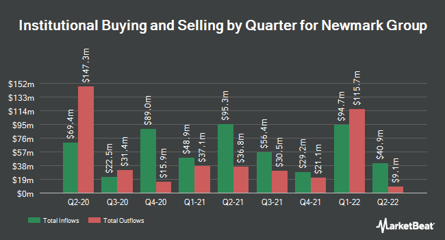 Institutional Ownership by Quarter for Newmark Group (NASDAQ:NMRK)