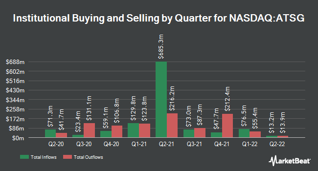 Institutional Ownership by Quarter for Air Transport Services Group (NASDAQ:ATSG)