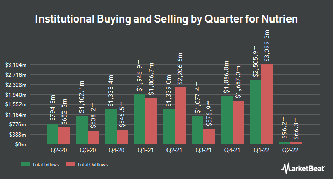 Institutional Ownership by Quarter for PotashCorp (NYSE:NTR)