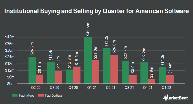 Institutional Ownership by Quarter for American Software (NASDAQ:AMSWA)