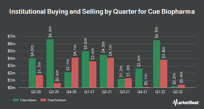 Institutional Ownership by Quarter for Cue Biopharma (NASDAQ:CUE)