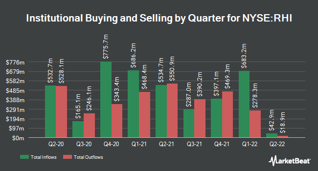 Institutional Ownership by Quarter for Robert Half International (NYSE:RHI)