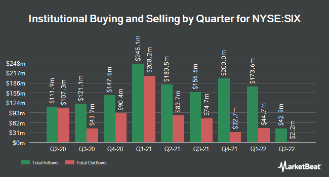 Institutional Ownership by Quarter for Six Flags (NYSE:SIX)