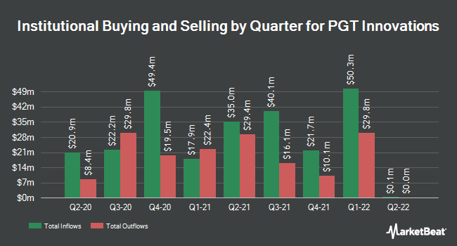 Institutional Ownership by Quarter for PGT Industries (NYSE:PGTI)