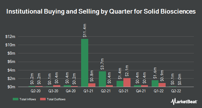 Institutional Ownership by Quarter for Solid Biosciences (NASDAQ:SLDB)