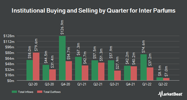 Institutional Ownership by Quarter for Inter Parfums (NASDAQ:IPAR)