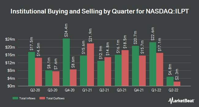 Institutional Ownership by Quarter for Industrial Logistics Properties Trust (NASDAQ:ILPT)