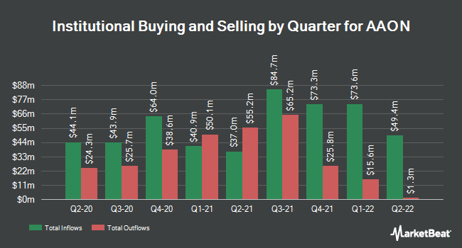 Institutional Ownership by Quarter for AAON (NASDAQ:AAON)