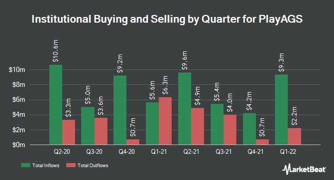 Institutional Ownership by Quarter for PlayAGS (NYSE:AGS)