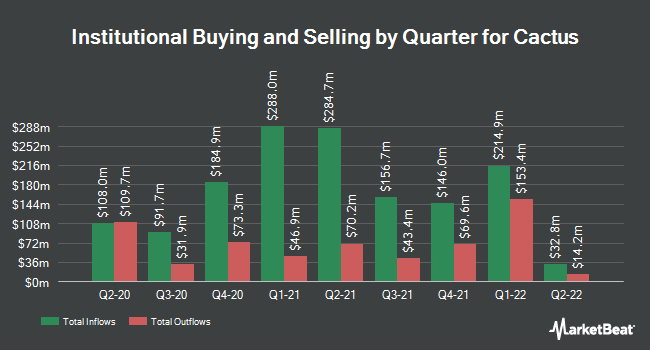 Institutional Ownership by Quarter for Cactus (NYSE:WHD)
