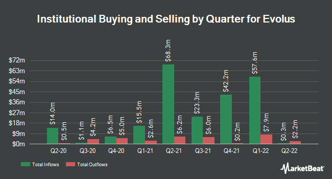 Institutional Ownership by Quarter for Evolus (NASDAQ:EOLS)