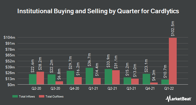 Institutional Ownership by Quarter for Cardlytics (NASDAQ:CDLX)