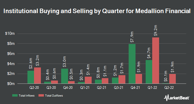Institutional Ownership by Quarter for Medallion Financial Corp. (NASDAQ:MFIN)