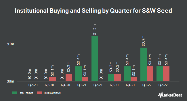Institutional Ownership by Quarter for S&w Seed (NASDAQ:SANW)