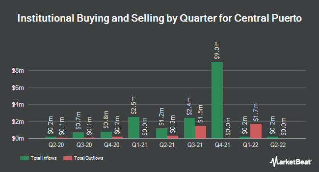 Institutional Ownership by Quarter for Central Puerto (NYSE:CEPU)