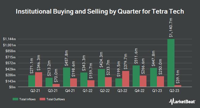 Institutional Ownership by Quarter for Tetra Tech (NASDAQ:TTEK)