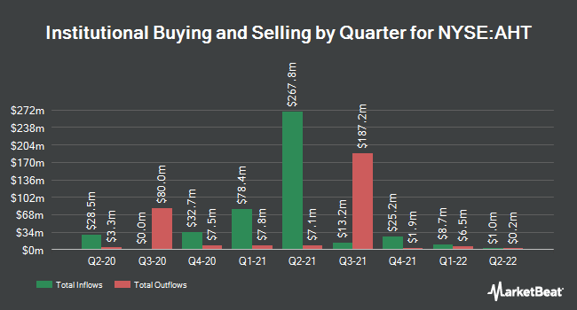 Institutional Ownership by Quarter for Ashford Hospitality Trust (NYSE:AHT)