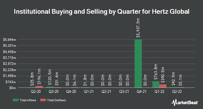 Institutional Ownership by Quarter for Hertz Global (NYSE:HTZ)