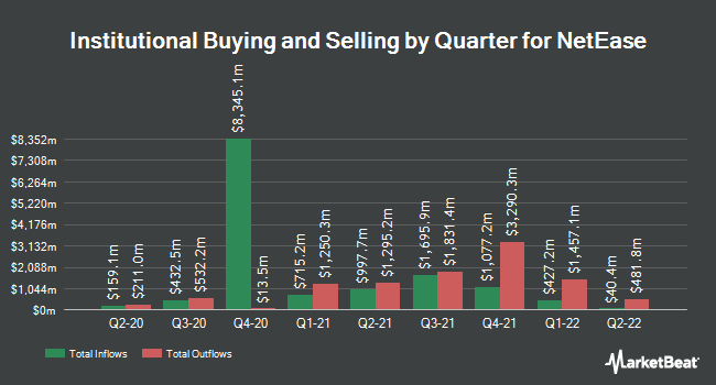 Institutional Ownership by Quarter for NetEase (NASDAQ:NTES)