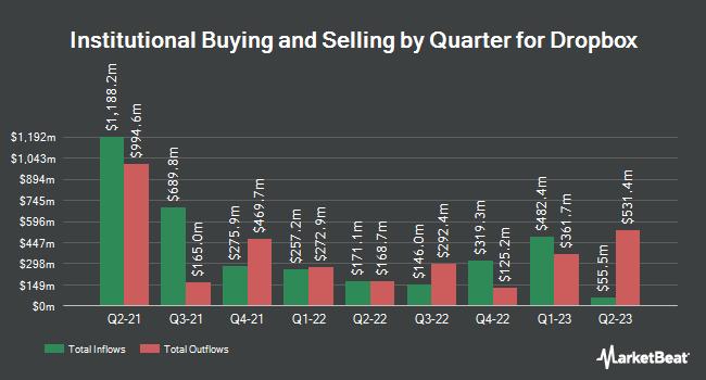 Institutional Ownership by Quarter for Dropbox (NASDAQ:DBX)