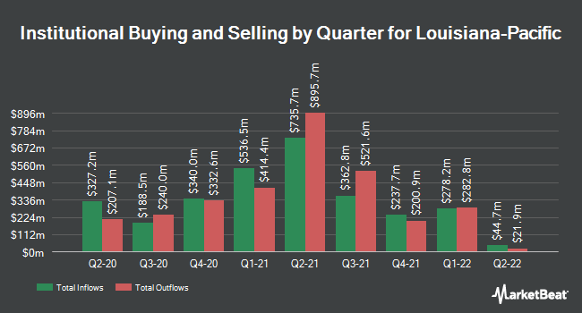 Institutional Ownership by Quarter for Louisiana-Pacific (NYSE:LPX)