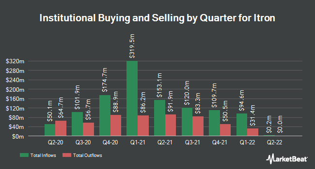 Institutional Ownership by Quarter for Itron (NASDAQ:ITRI)