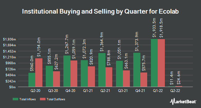 Institutional Ownership by Quarter for Ecolab (NYSE:ECL)