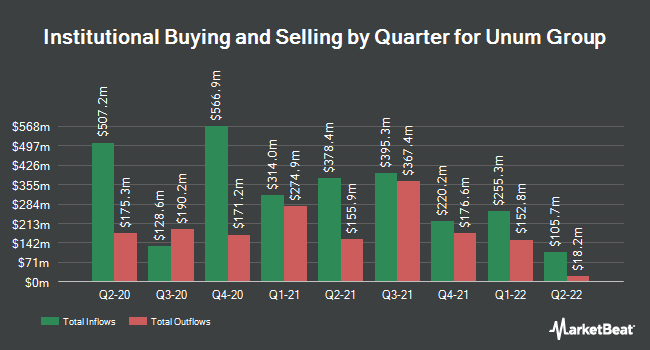 Institutional Ownership by Quarter for Unum (NYSE:UNM)