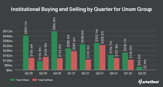 Institutional Ownership by Quarter for Unum Group (NYSE:UNM)